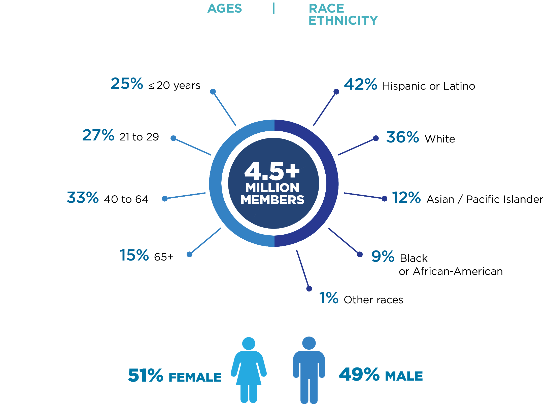 Pie chart showing demographics of Kaiser Permanente Southern California's 4.5+ million members. Includes age, ethicity/race, and sex.