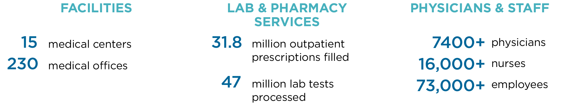 Facilities: 15 medical centers, 230 medical offices. Lab & Pharmacy Services: 31.8 million outpatient prescriptions filled. 47 million lab tests processed. Physicians & staff: 7400+ physicians, 16,000+ nurses, 73,000+ employees.