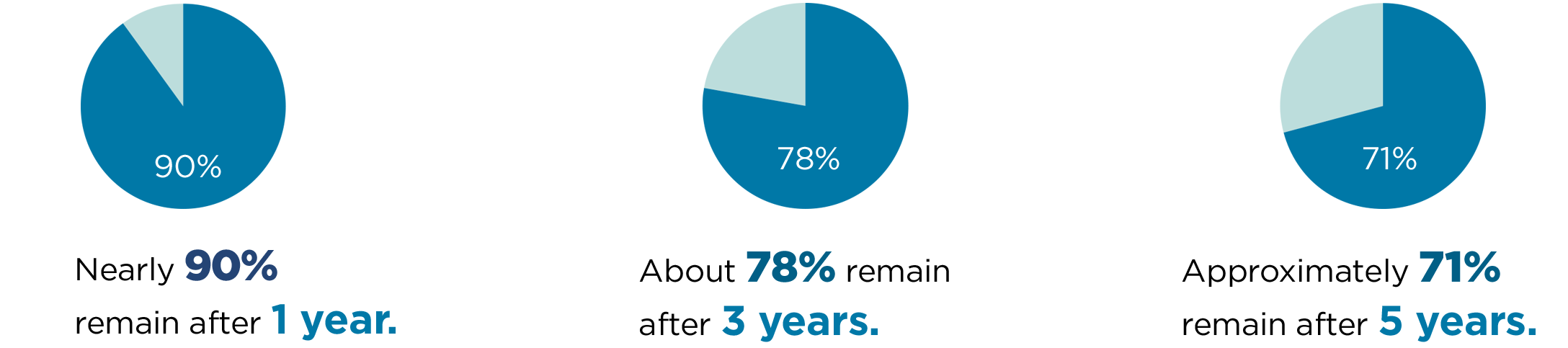 3 pie charts showing member retention from 1 year to 5 years. Nearly 90% remain after 1 year. About 78% remain after 3 years. Approximately 71% remain after 5 years.